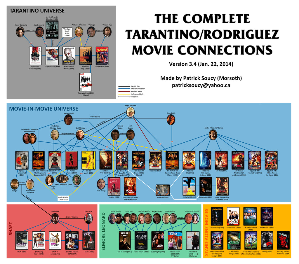 tarantino rodriguez connections