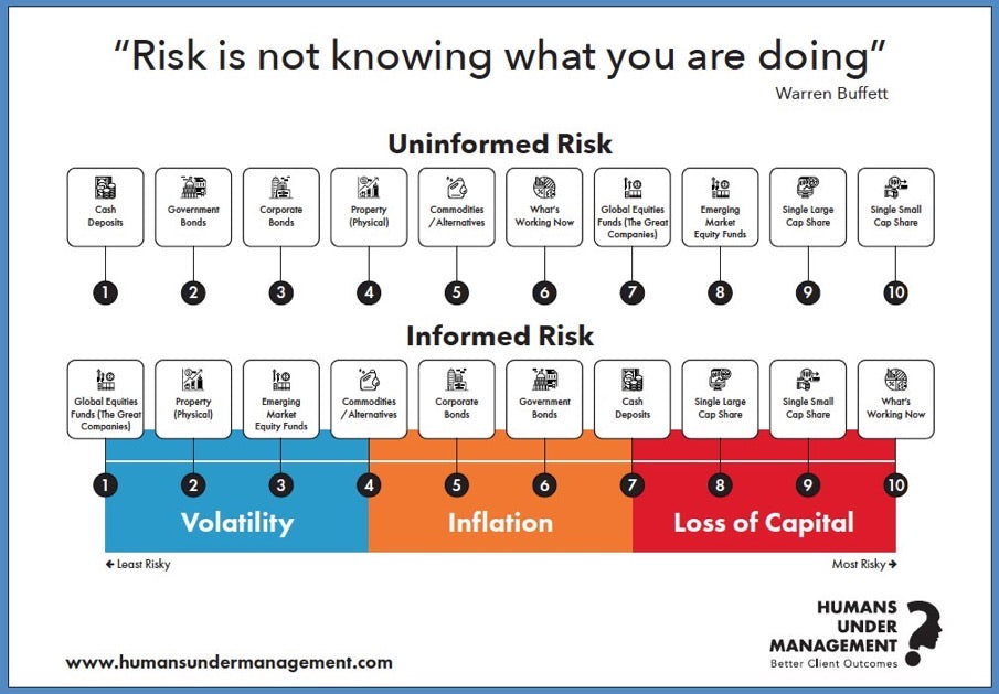 Meeting Room Wall Art - Explaining Risk - Size A1