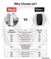 Riino Alkaline Water Purifier Direct Drinking Water 4 Layers Water Filter