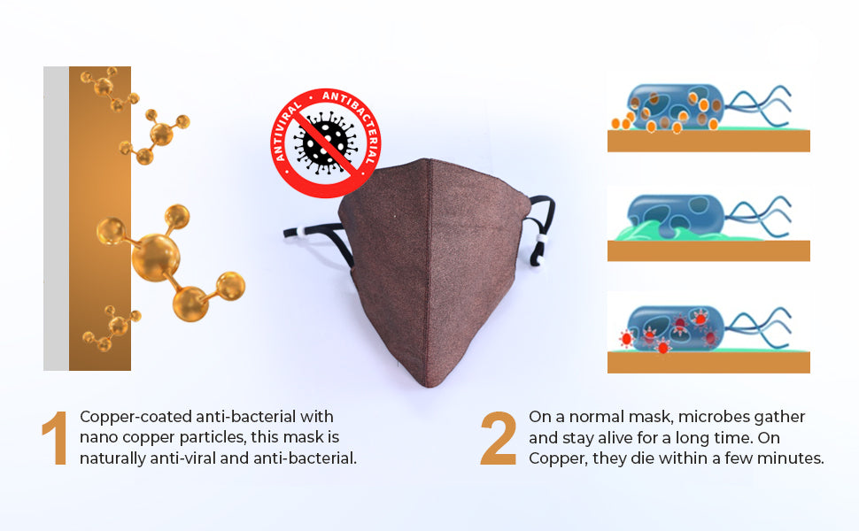 Copper Coated Reusable Anti-Bacterial Face Mask