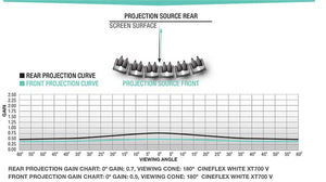 Draper CineFlex White XT700V Front/Rear Projection Surface - Gain Chart