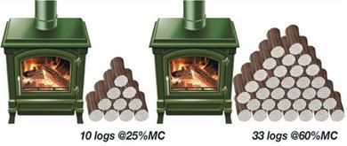Logs required for stove heat output