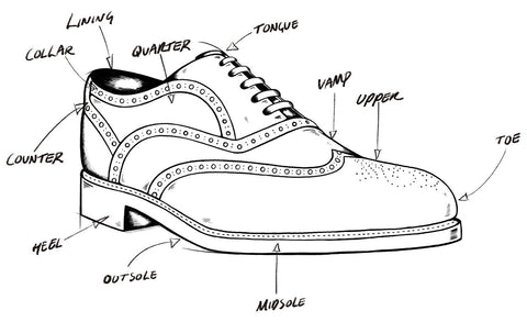 Custom Shoe Anatomy