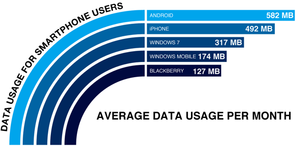 With the Smartphone Online: Do You Really Need How Much Data Volume?