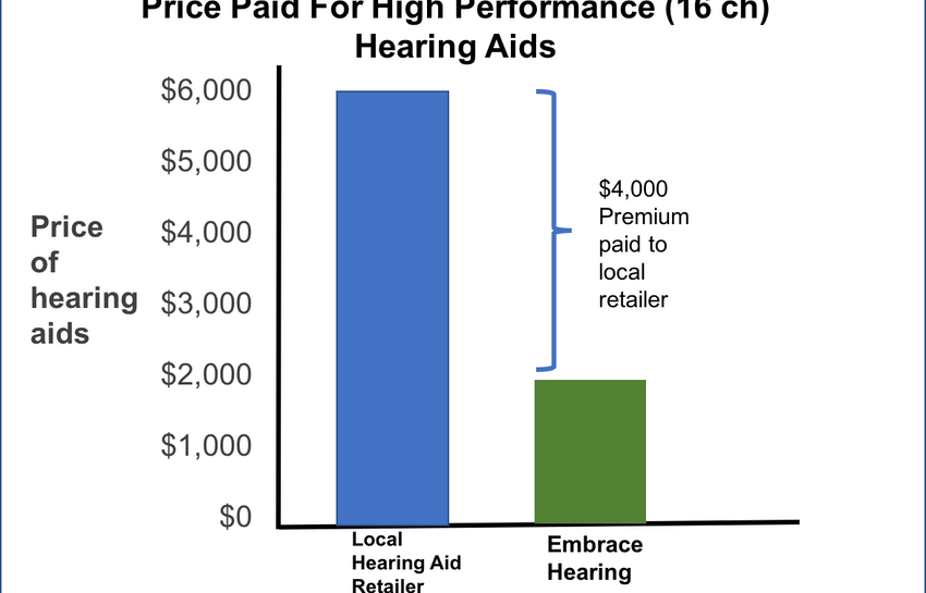 Hearing Aid Cost >> The Cost Of Hearing Aids Embrace Hearing Aids
