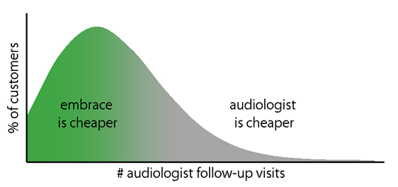 Hearing Aids | Embrace vs Audiologist Price Comparison