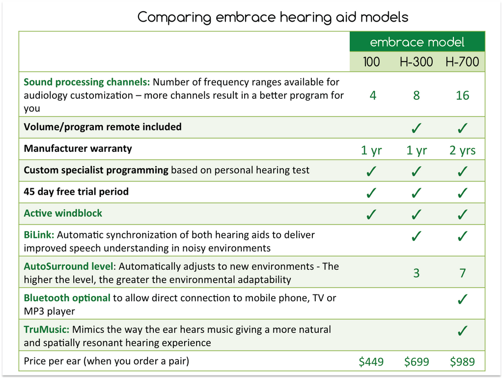 Embrace Hearing Aid Comparison