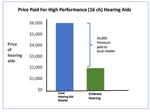The cost of hearing aids