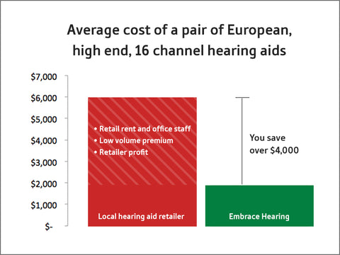 Hearing Aid Cost >> How Much Do Hearing Aids Cost Embrace Hearing Aids