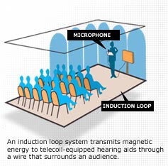 Hearing Aids Amp Telecoils Embrace Hearing Aids