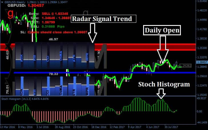 """Description: Radar Signal Trading System is a swing trading forex trading system. It is a very reliable forex trading system with outstanding performance in the past. Using the combination of several technical indicators this forex trading system filters out the noise from the market.  When all of these technical indicators show the same thing chance of happening that goes higher. A clear buy and sell signals are generated by this trading system which has become its prominent feature.  The best thing about Radar Signal Trading System is that it lets you know when the best buy is and best sellers. And another best thing is it gives you predetermined target levels. Most of the time traders are confused regarding the take profit levels and stop loss levels and this trading system helps you counter that problem.  Radar Signal Trading System Overview  Time Frame Currency Pairs Number of Indicators Rating M15, H1, H4, and Daily All forex pairs 3 9.8/10    Radar Signal: Radar signal indicator consists of several important technical indicators like ADX, RSI, CCI, OSMAR, and ATR. When the market condition is bullish these indicators are filled with blue bars and when the market is in bearish mood, this indicator fills up with red bars. Therefore look to buy only when all these radars are blue and look for short positions when these indicators are red.  Daily Open Daily open indicator is a moving average alike indicator. It generates buy sell signal and target levels. It is the main indicator of this forex trading system.  StochHistogram StochHistogram indicator consists of histogram which fluctuates in positive and negative territory. You should look for buy opportunities only when this histogram is positive and you should look for selling opportunities only when this histogram is in negative territory.    Radar Signal Trading System: Buy Parameters: Market you are watching should be up trending. Daily open indicator should show """"Buy Entry"""". Majority of the Radar signal indi"""