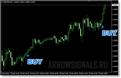 arrow trend signals Forex Trading