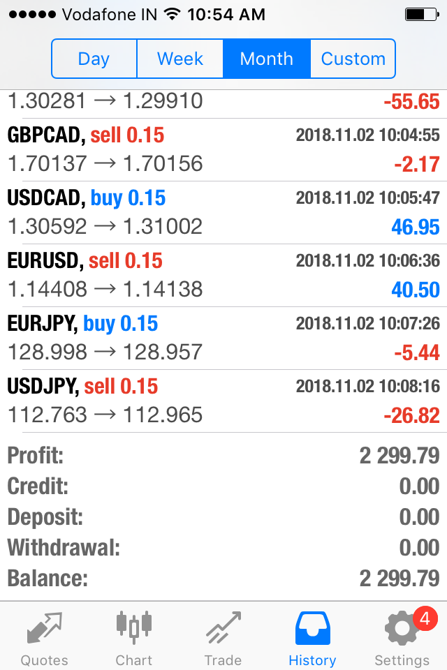 Monthly Profit