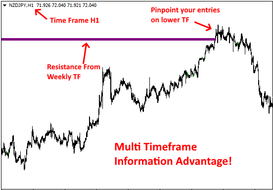 """https://www.perfecttrendsystem.com/special-offer#supp-res-mtf-indicator  Original price: $35  Content: Indicator: PTS_SuppRes_MTF Unlimit.ex4, How to install MT4 files.pdf  The Support Resistance MTF Indicator With this indicator you will be able to detect high probability reversals setups.  The Support/Resistance MTF indicator is one of the key elements to detect my favorite setup type: Golden Setups  The indicator detects so called """"untouched"""" support and resistance price levels which nearly always produce a sharp reversal once the untouched price level is reached.  Additional benefits with the indicator are:  detects support/resistance from higher time frames you can configure how the support/resistance is detected The following screenshot shows how the untouched support/resistance price levels are drawn (and how the price usually reacts at these levels):       With this indicator you will have an additional information advantage:  While you are searching on lower time frames like M30/H1 for entry opportunities you will see the major support / resistance price levels e.g. from the weekly time frame."""