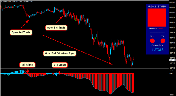 Arena 51 Forex System