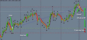 Nth Degree Advanced by Forex Strategy Secrets