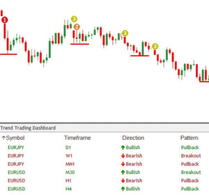 Trend Trading Dashboard