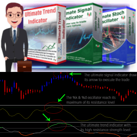 Ultimate Forex & Binary Options Tools