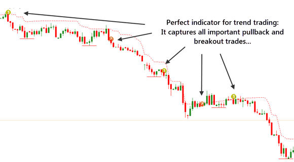 Better Trend Trading Indicator with Total Currency Trader