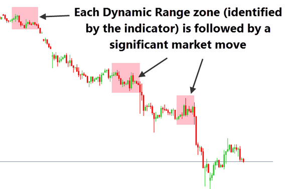 Dynamic Range Indicator