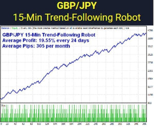 rTrader – 3 great robots for GBP/JPY