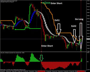 Forex SSG Profitable Trading system and indicator (mt4)