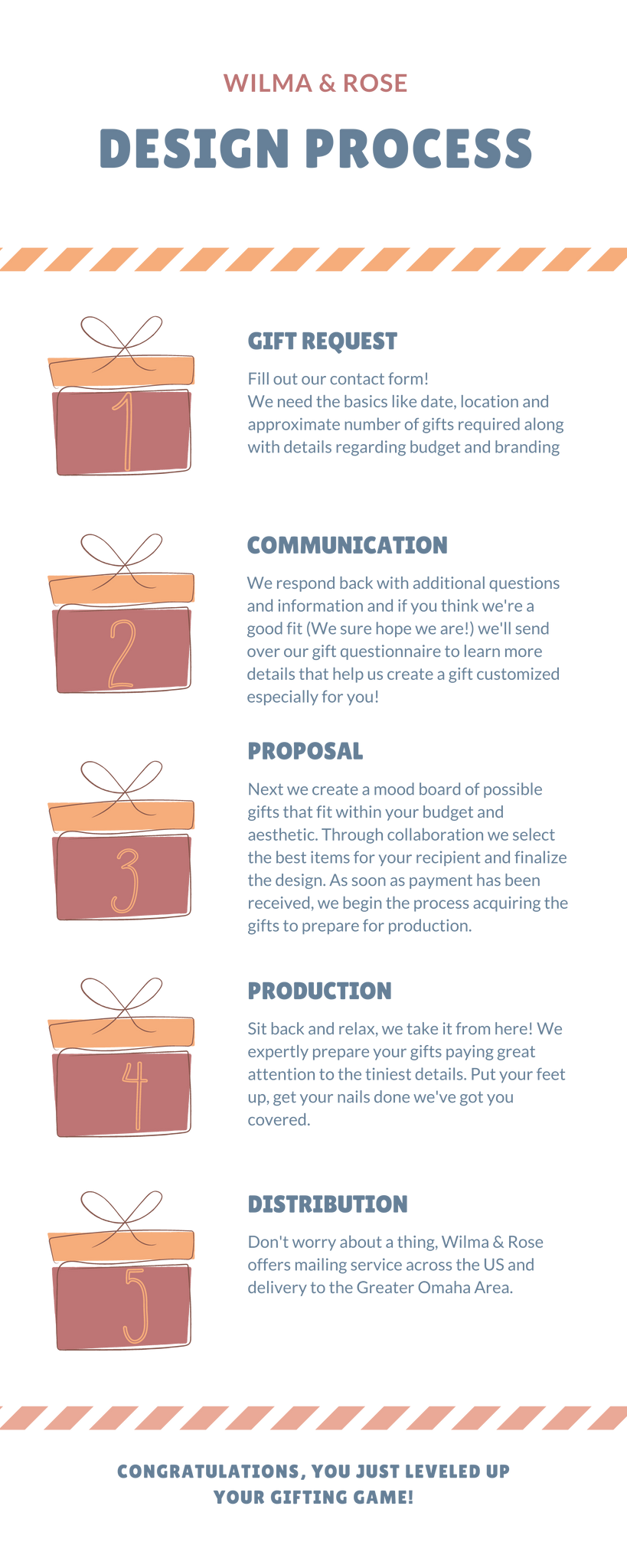 Wilma and Rose Gifting Process Graphic