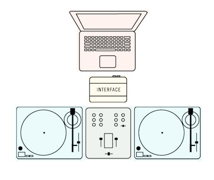 Beginner's Guide To DJ Equipment Setups – TurntableLab com