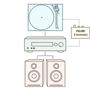 Beginner's Guide To Turntable Setups
