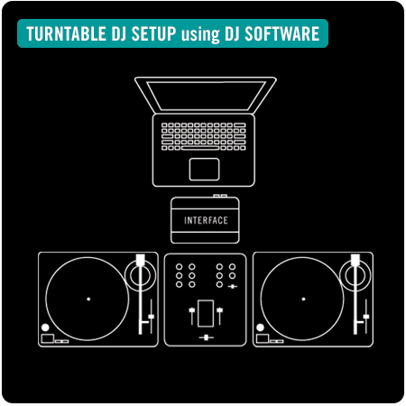 turntable dj setup using DJ software