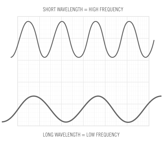 Guide To Headphone Frequency Response Turntablelab