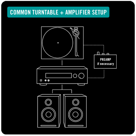 common turntable setup