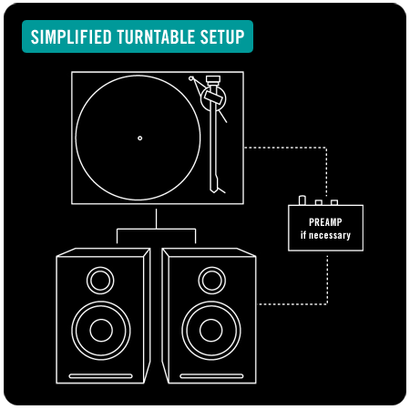 simplified turntable setup
