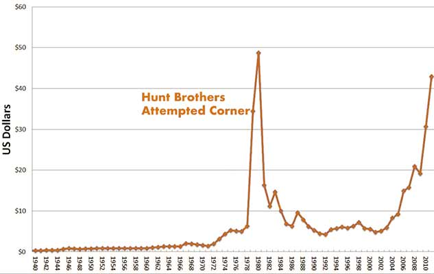 Graph of the Hunt Brothers' Attempted Corner of the Silver Market