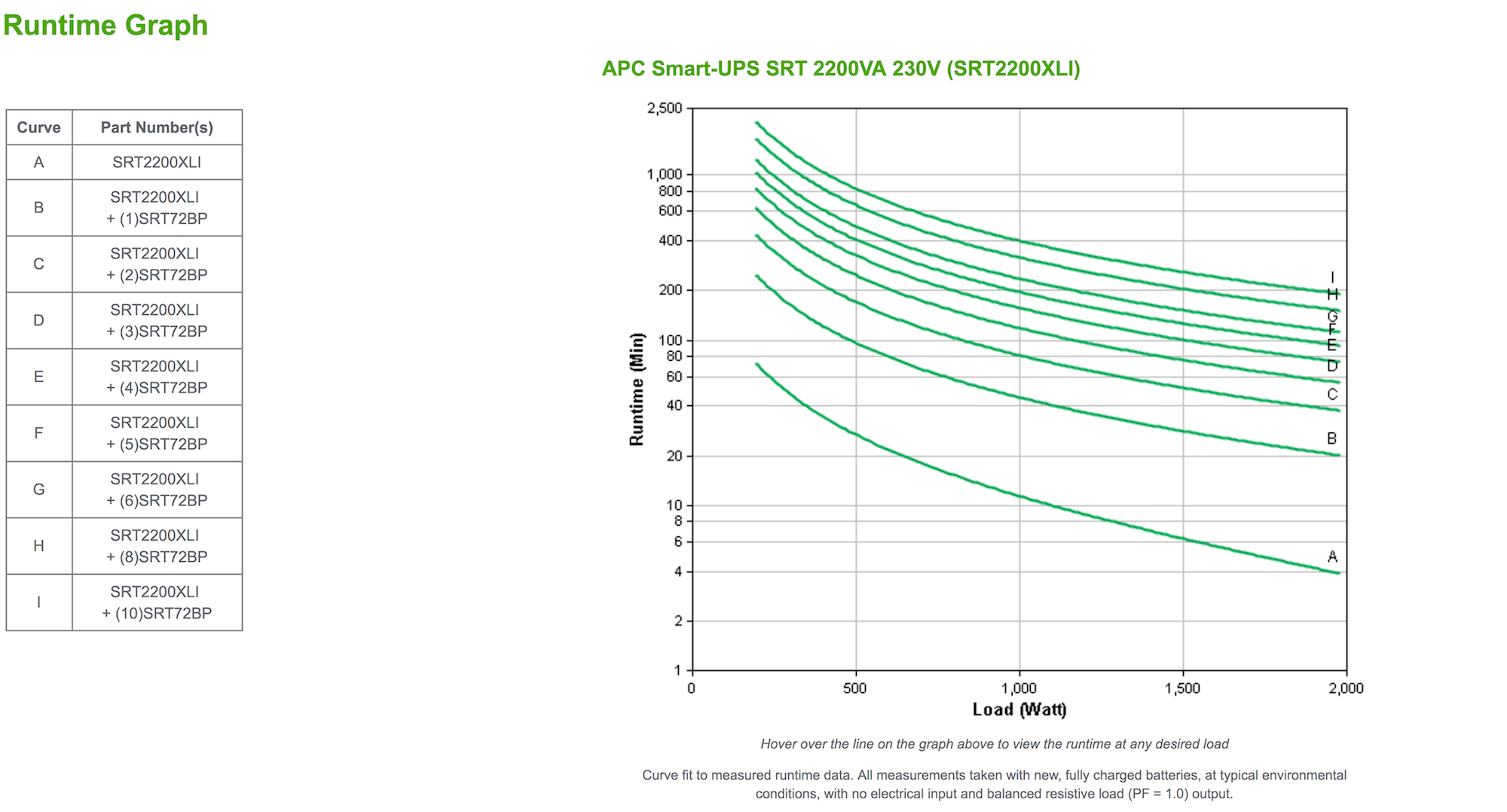 NEW - APC Smart-UPS RT 2200VA / 1980W Online 230V SRT2200XLI