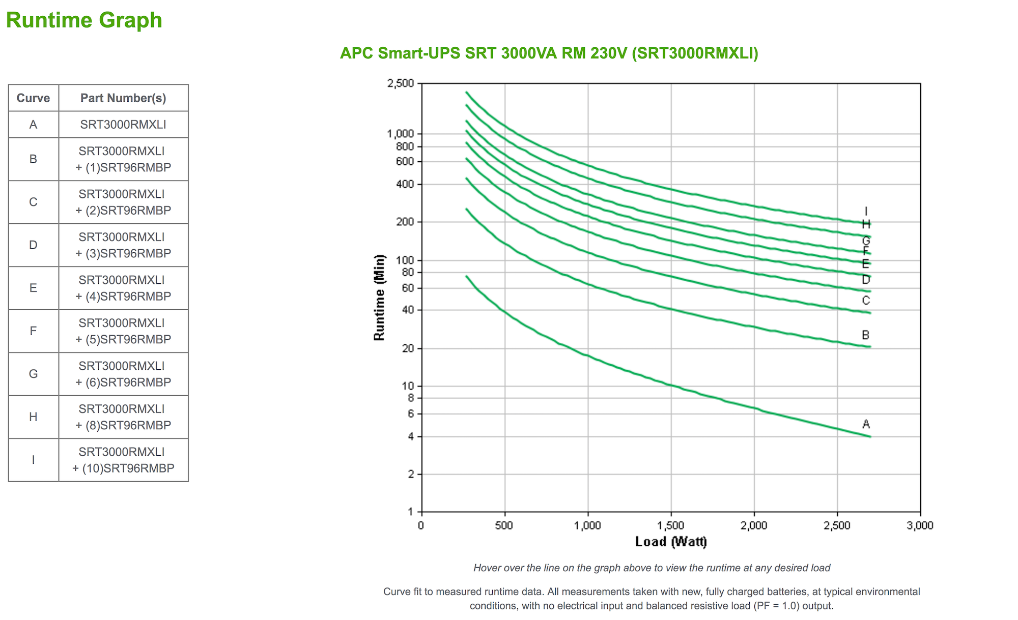 NEW - APC Smart-UPS RT 3000VA / 2700W Online 230V SRT3000RMXLI