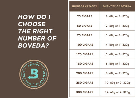 using at least one 60 gram Boveda per 25 cigars your humidor holds, even if it isn't full.