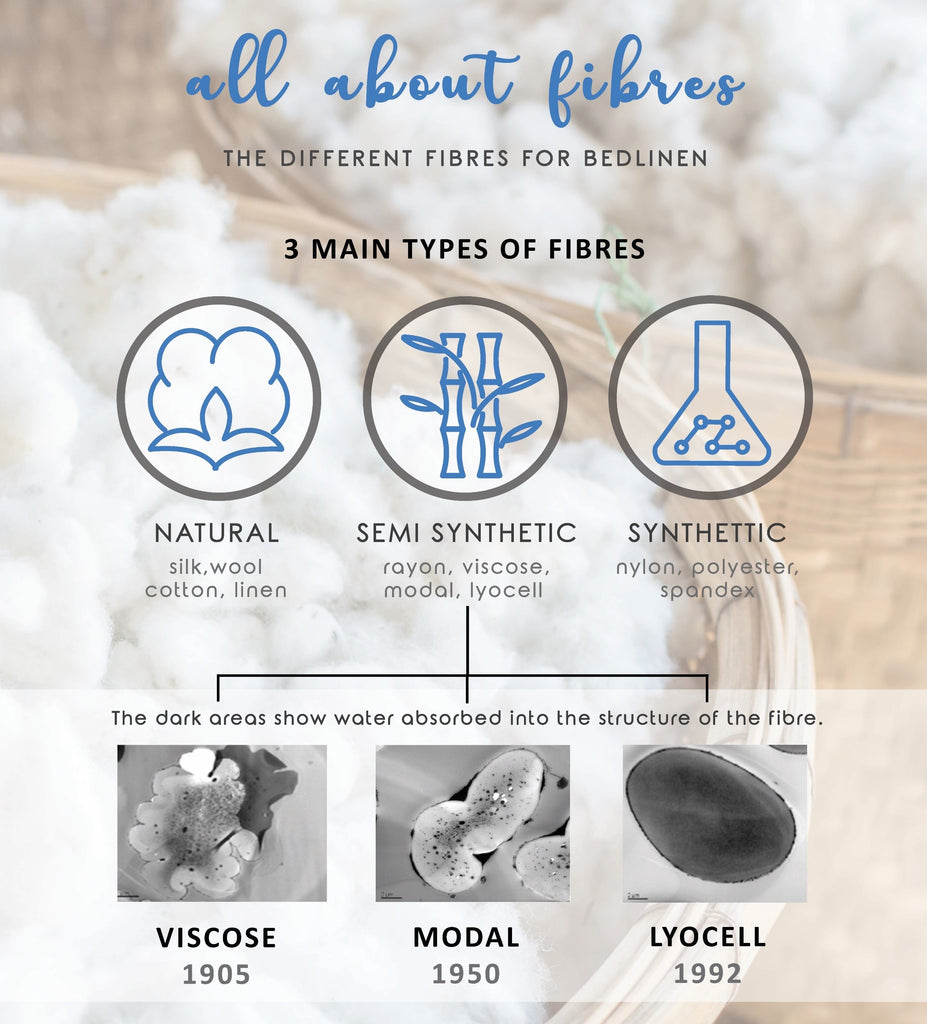 What is TENCEL. Viscose, Modal, Lyocell are Semi synthetic fibres. Difference between TENCEL and Modal. Tencel vs Modal. Modal vs Tencel.