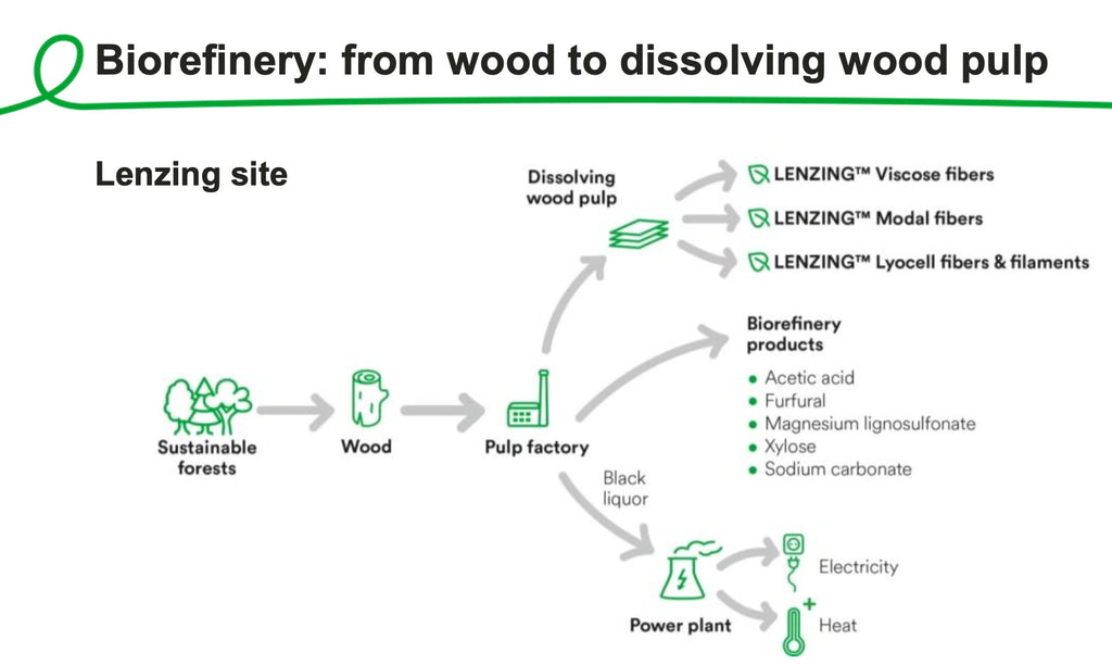 Lenzing Biorefinery fibre production process sustainable. Lenzing Lyocell Production uses raw material wood.