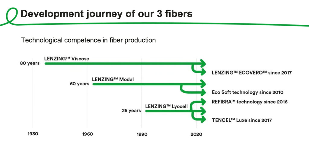 Lenzing History fibre production. TENCEL™ Luxe since 2017.