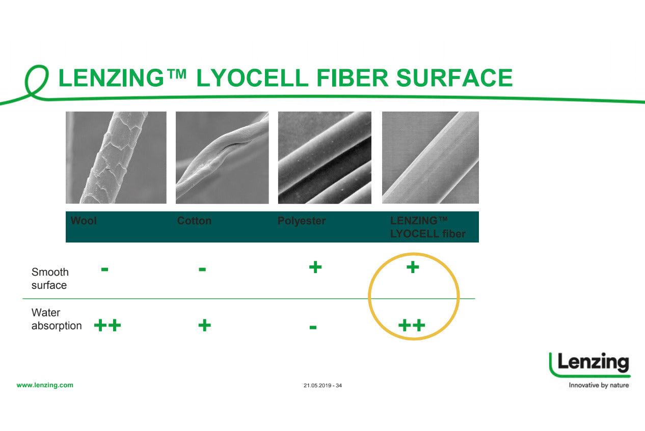 Lenzing Lyocell fibre smooth surface and high water absorption. Comparison Lyocell vs Cotton. Lyocell vs Polyester. Lyocell vs Wool.
