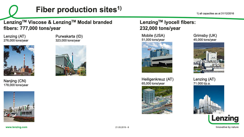 Fibre Production sites for Lenzing Viscose Lenzing Modal produce 777000 tons per year. Produce 232 000 tons per year of Lenzing Lyocell fibres.