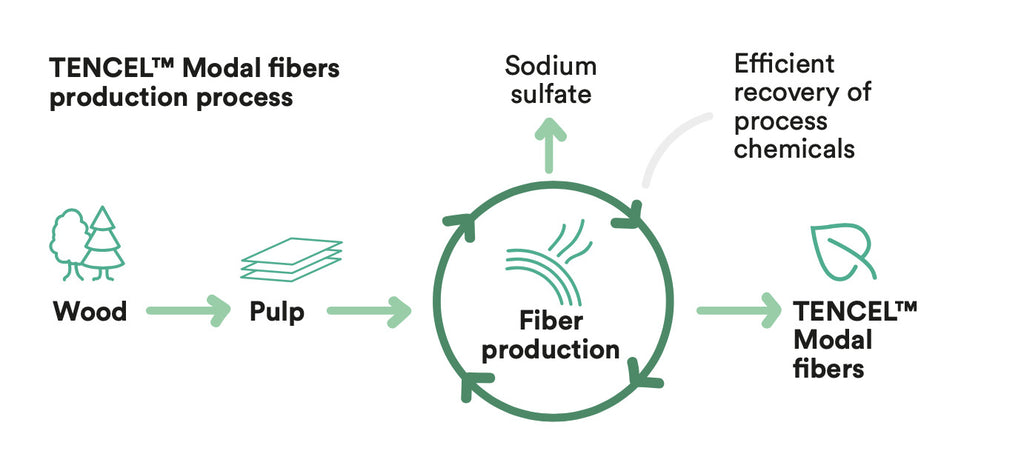 Production of TENCEL™ Modal. Modal Fibre Production process. Modal versus Lyocell.