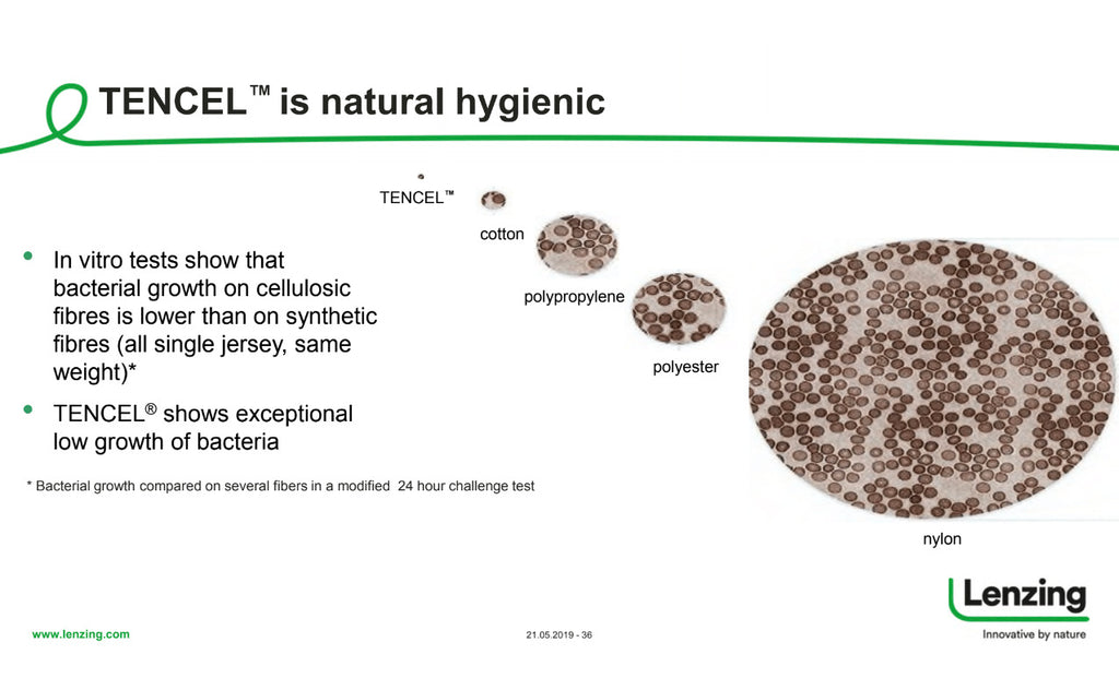 TENCEL™ is natural hygienic. TENCEL™ low bacteria growth. TENCEL™ vs Cotton. TENCEL™ vs Polyester.