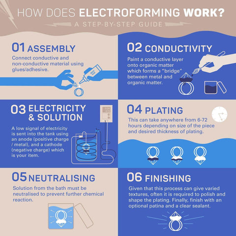 how does electroforming work? A step by step info graphic guide