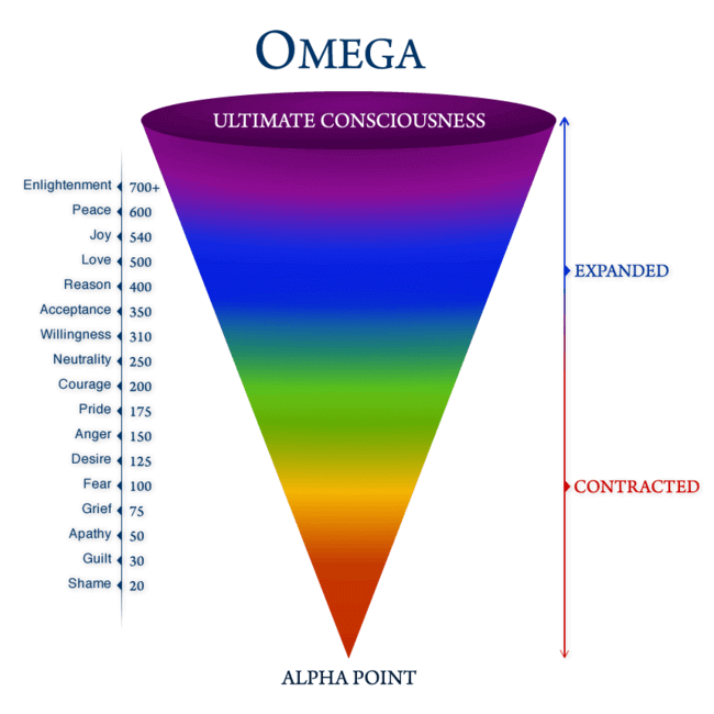 diagram of vibrational states based on emotions created by David R. Hawkins, M.D., Ph.D., in his book 'Power vs Force'