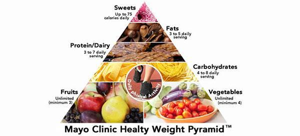 Is The Mayo Clinic Diet For You Phen Com