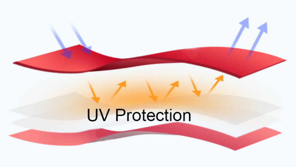 UV protection 99%
