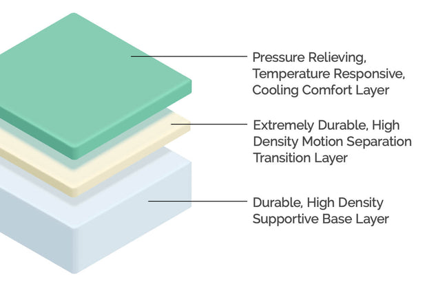 A graphic showing the layers of the ZBD mattress. There is a top layer which is designed to cool and comfort the body. The middle layer helps prevent you from feeling your partner move in bed. The base layer is structural and helps keep the bed's shape.