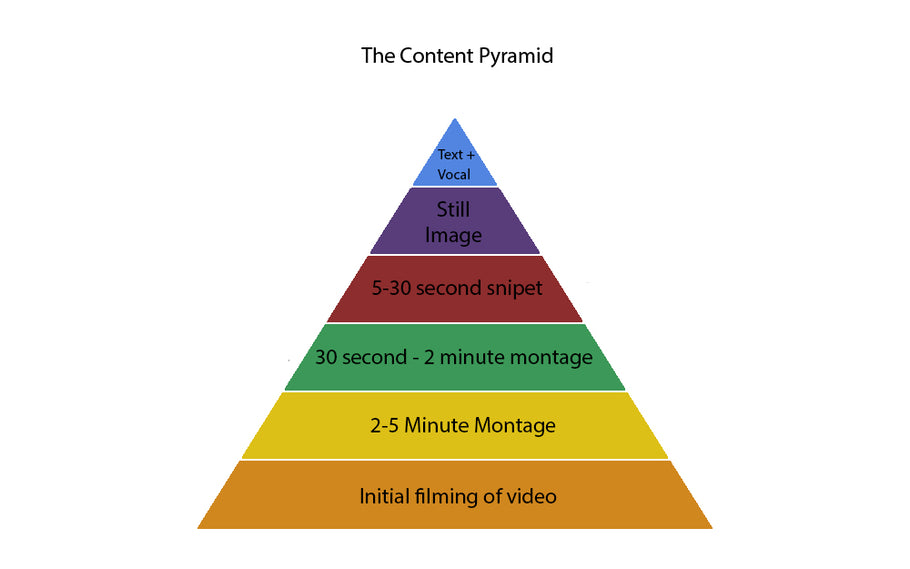 Guide to Content Creation | Part 3 - The Content Pyramid  - BOSDaily#004